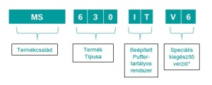 típusmagyarázat